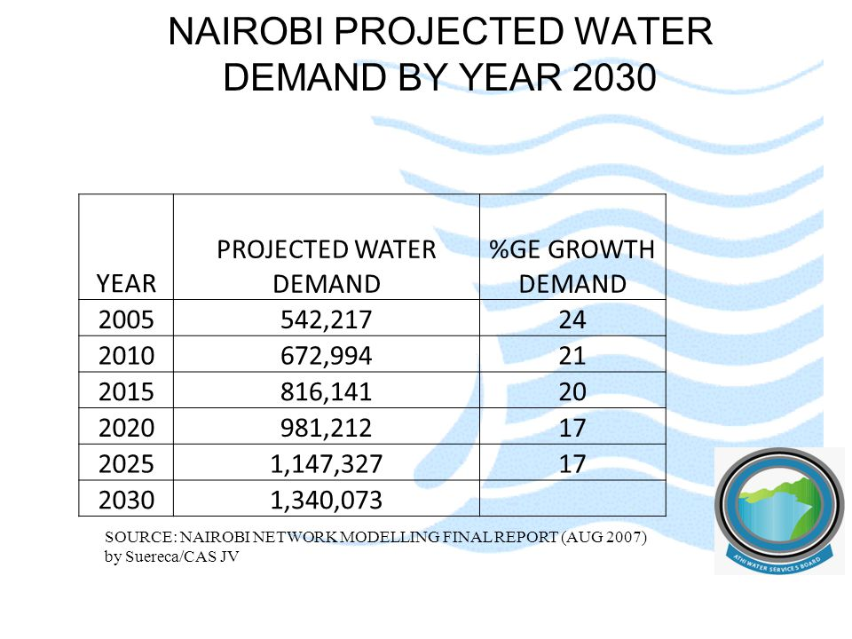 NAIROBI PROJECTED WATER DEMAND BY YEAR 2030