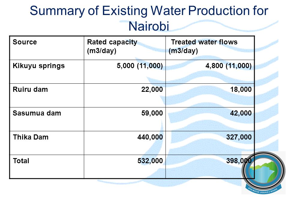 Summary of Existing Water Production for Nairobi