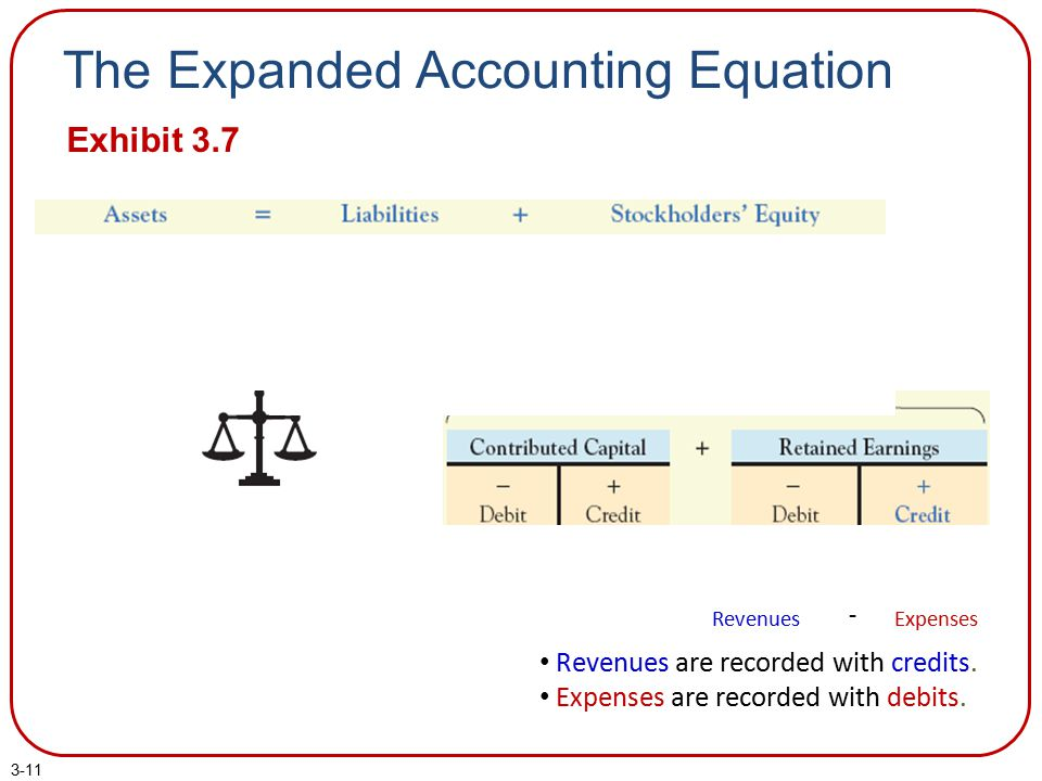 The Expanded Accounting Equation
