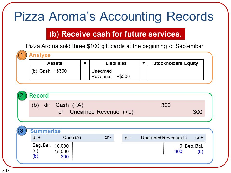 Pizza Aroma's Accounting Records