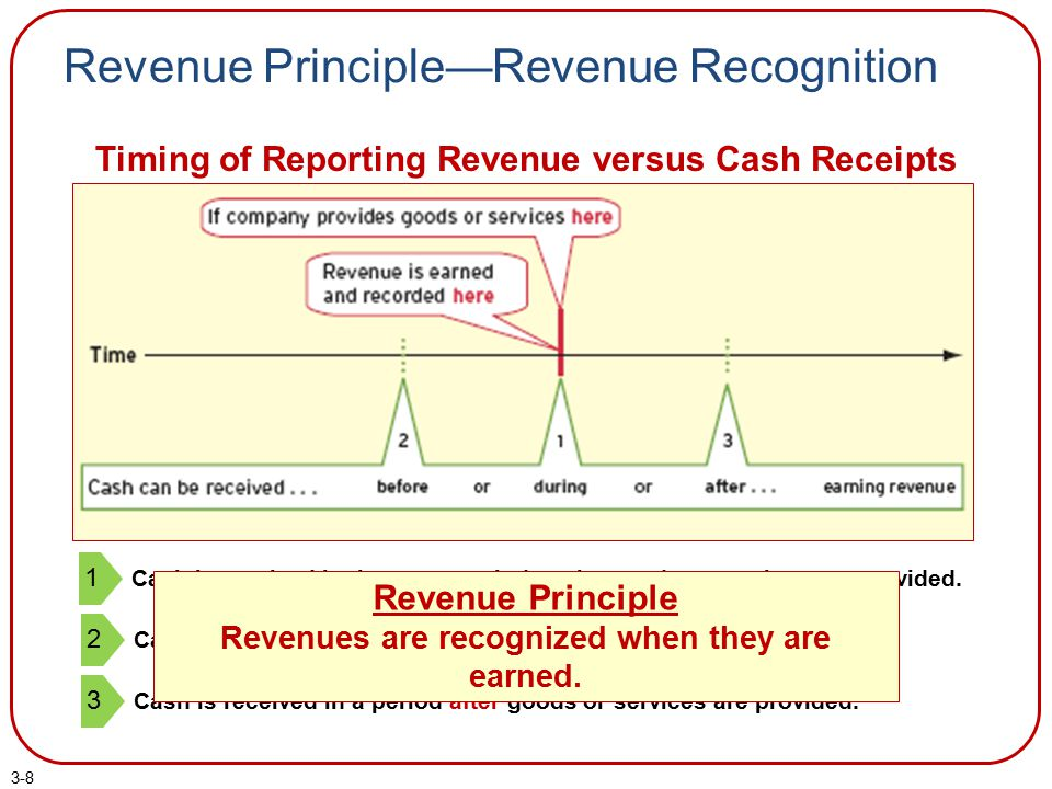 Revenue Principle—Revenue Recognition