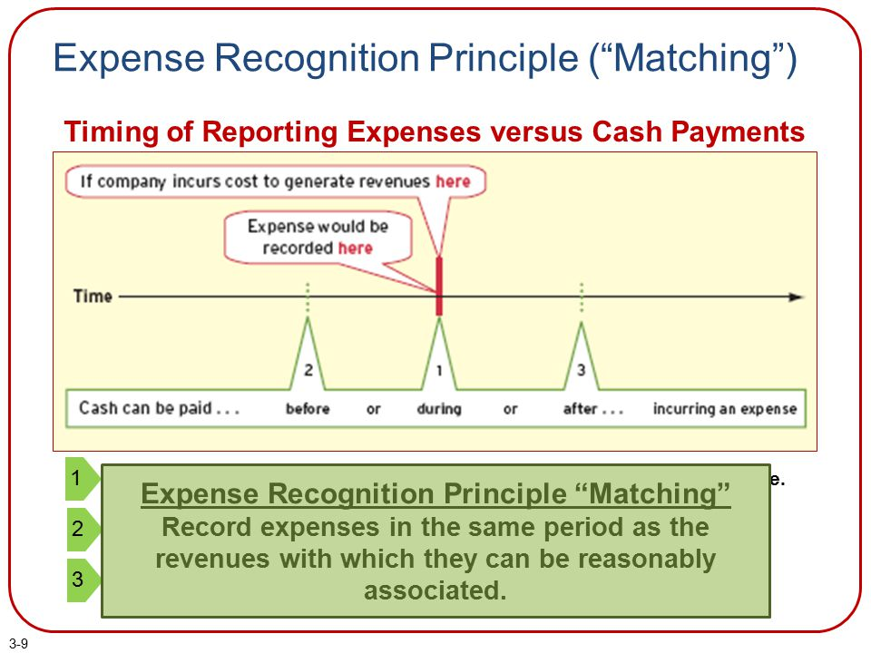 Expense Recognition Principle ( Matching )