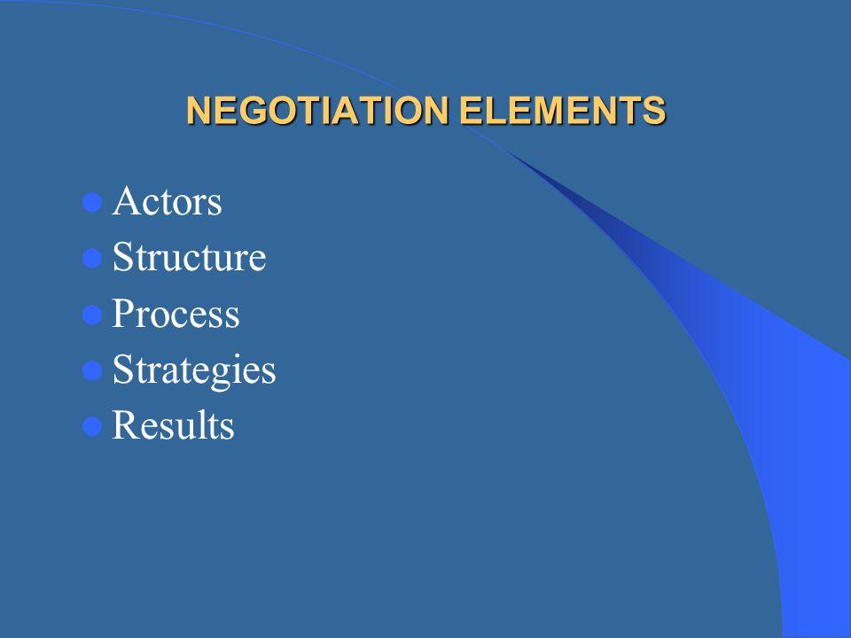 NEGOTIATION ELEMENTS Actors Structure Process Strategies Results