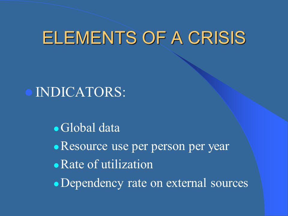 ELEMENTS OF A CRISIS INDICATORS: Global data