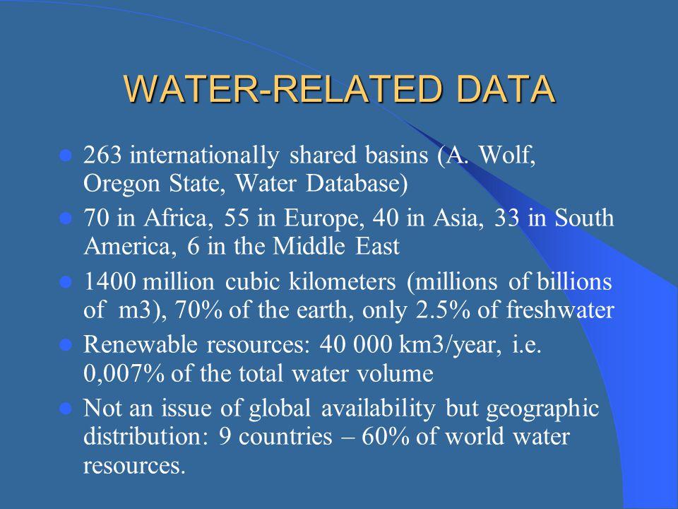 WATER-RELATED DATA 263 internationally shared basins (A. Wolf, Oregon State, Water Database)