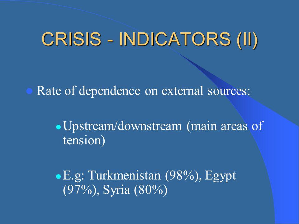 CRISIS - INDICATORS (II)