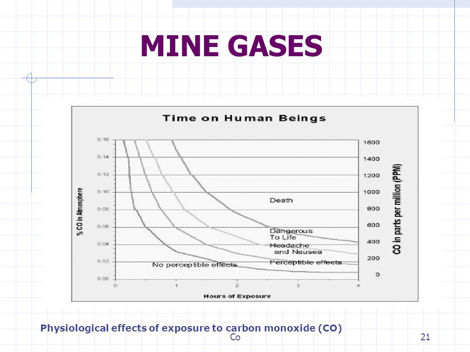 MINE GASES Physiological effects of exposure to carbon monoxide (CO)