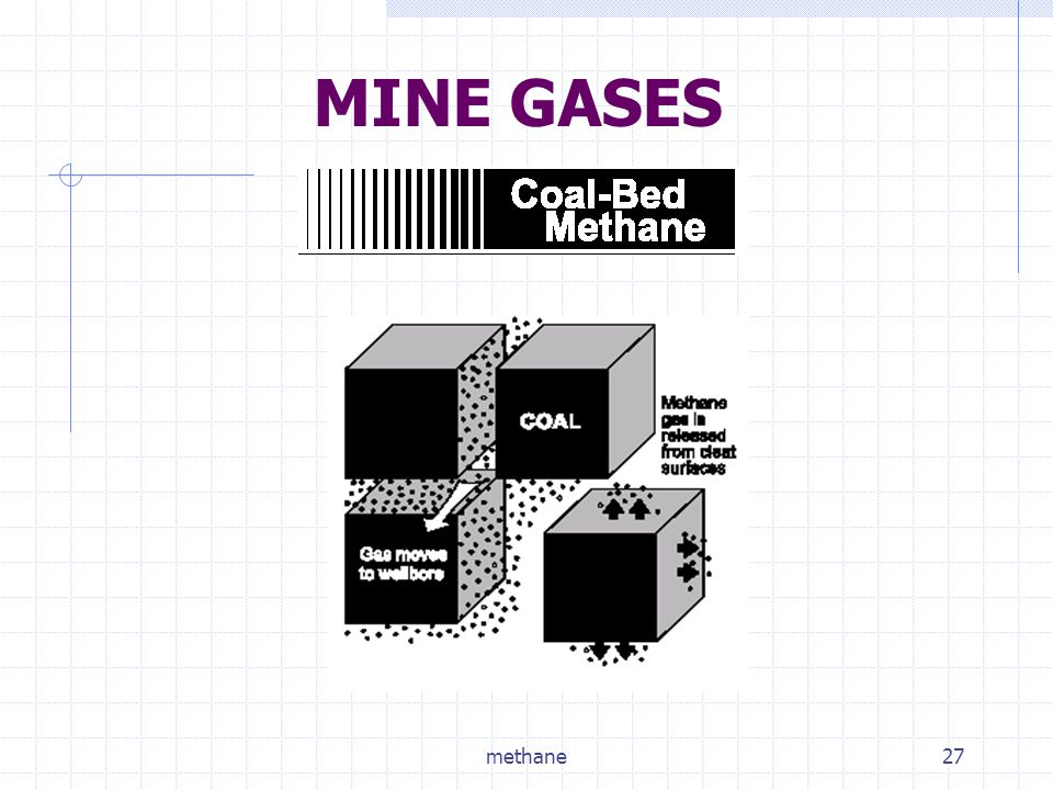 MINE GASES methane