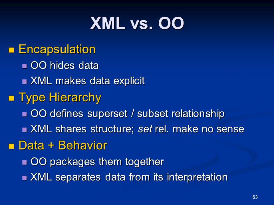 XML vs. OO Encapsulation Type Hierarchy Data + Behavior OO hides data