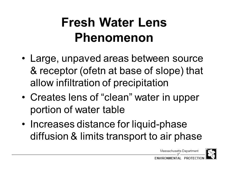 Fresh Water Lens Phenomenon