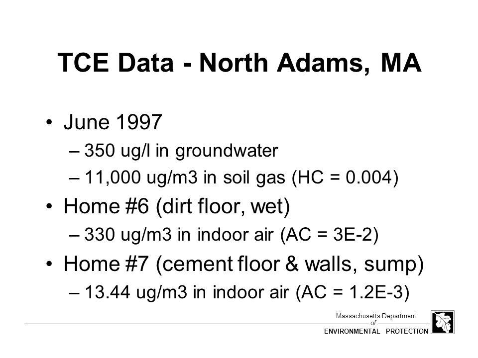 TCE Data - North Adams, MA