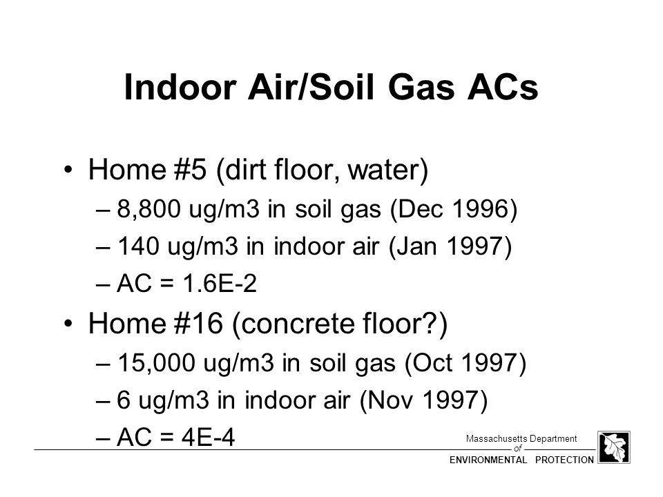 Indoor Air/Soil Gas ACs