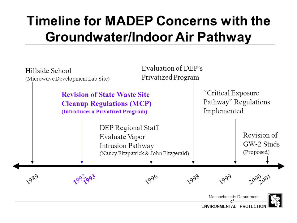 Timeline for MADEP Concerns with the Groundwater/Indoor Air Pathway