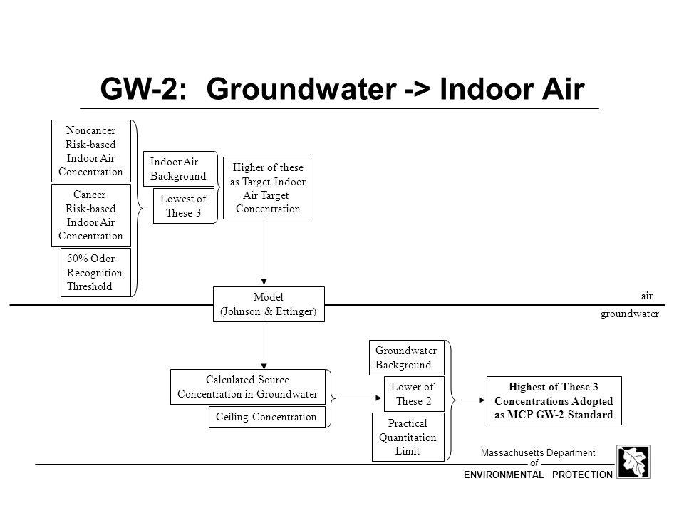 GW-2: Groundwater -> Indoor Air