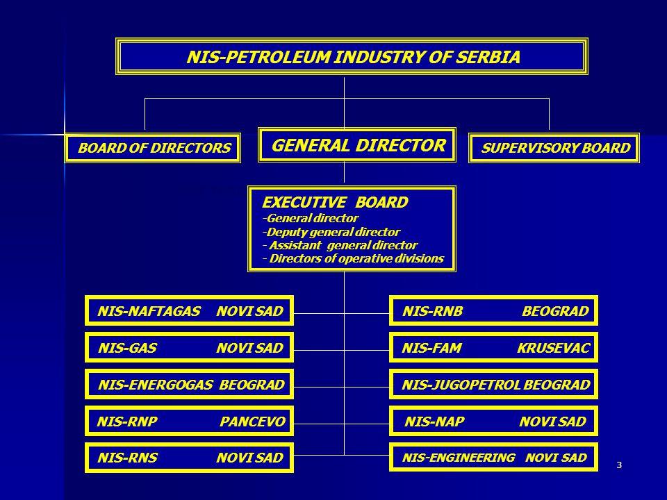 NIS-PETROLEUM INDUSTRY OF SERBIA