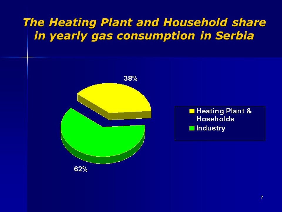 The Heating Plant and Household share in yearly gas consumption in Serbia