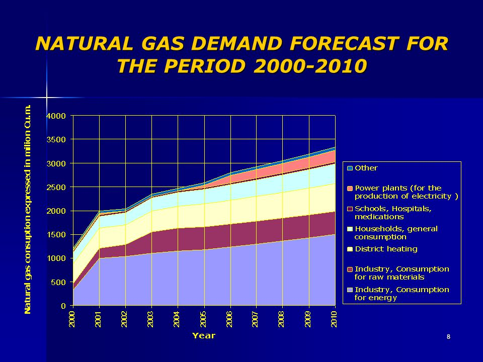 NATURAL GAS DEMAND FORECAST FOR THE PERIOD 2000-2010