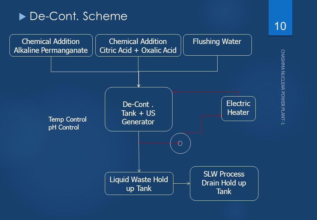 De-Cont. Scheme Chemical Addition Alkaline Permanganate