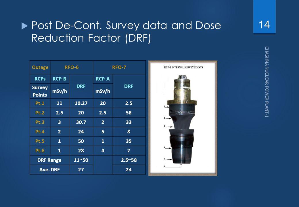 Post De-Cont. Survey data and Dose Reduction Factor (DRF)