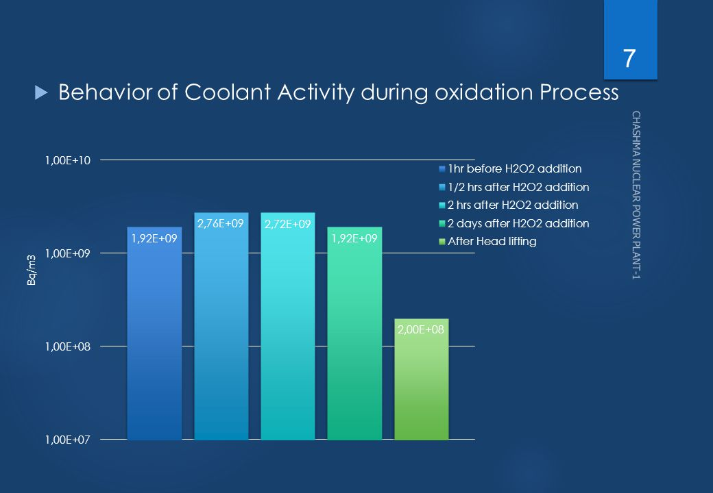 Behavior of Coolant Activity during oxidation Process