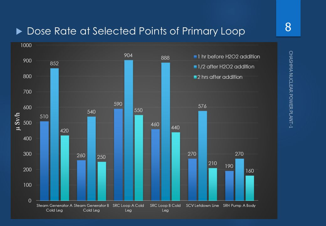 Dose Rate at Selected Points of Primary Loop