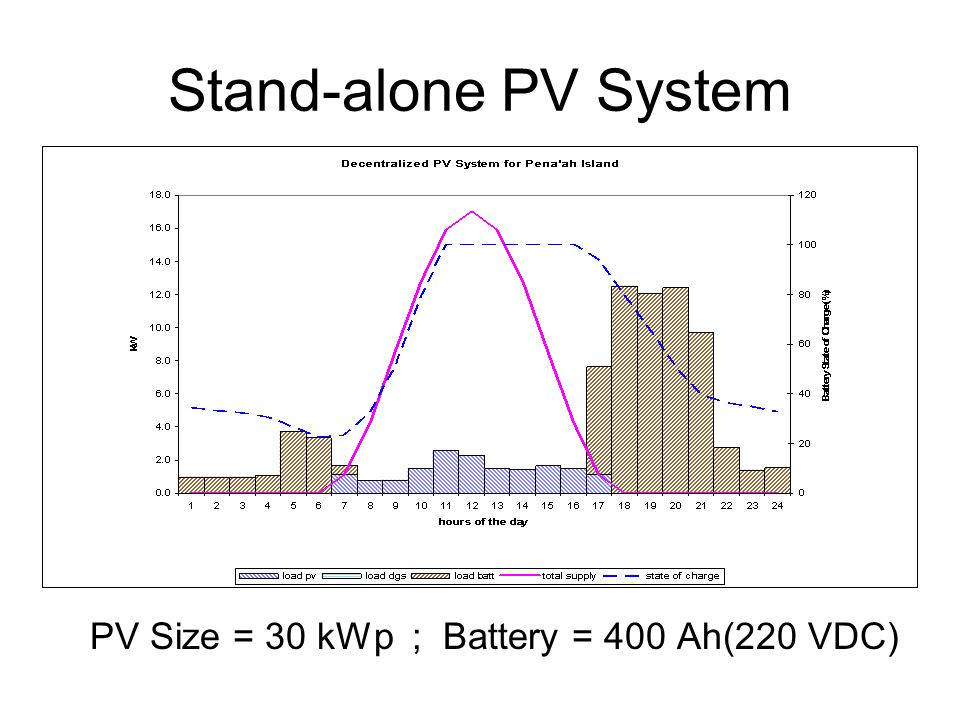 Stand-alone PV System PV Size = 30 kWp ; Battery = 400 Ah(220 VDC)