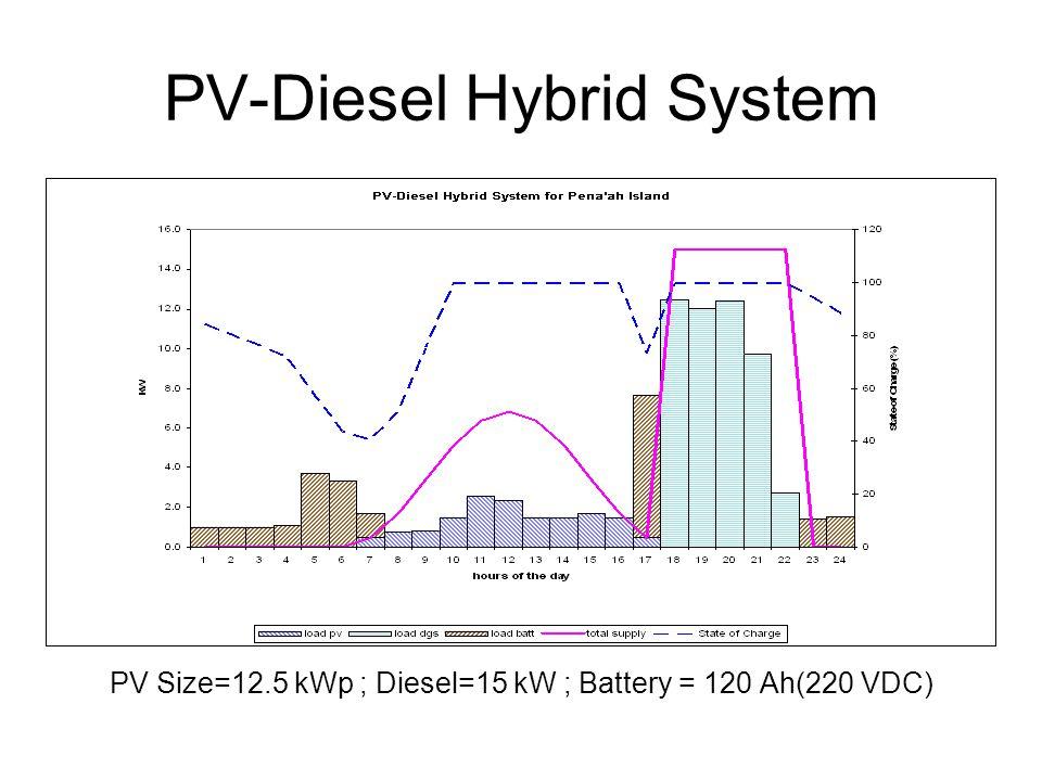 PV-Diesel Hybrid System