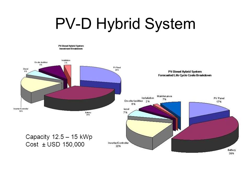 PV-D Hybrid System Capacity 12.5 – 15 kWp Cost ± USD 150,000