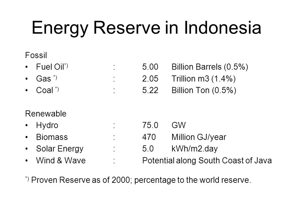 Energy Reserve in Indonesia