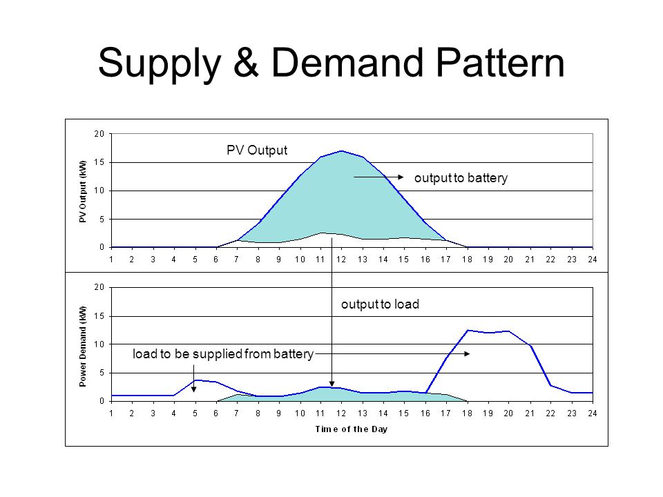 Supply & Demand Pattern
