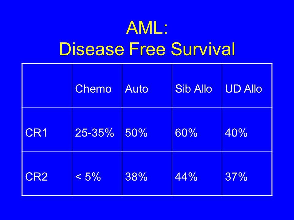 AML: Disease Free Survival