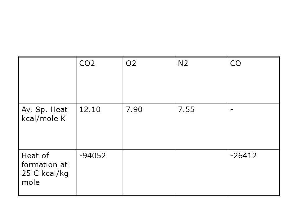 CO2 O2. N2. CO. Av. Sp. Heat kcal/mole K. 12.10. 7.90. 7.55. - Heat of formation at 25 C kcal/kg mole.