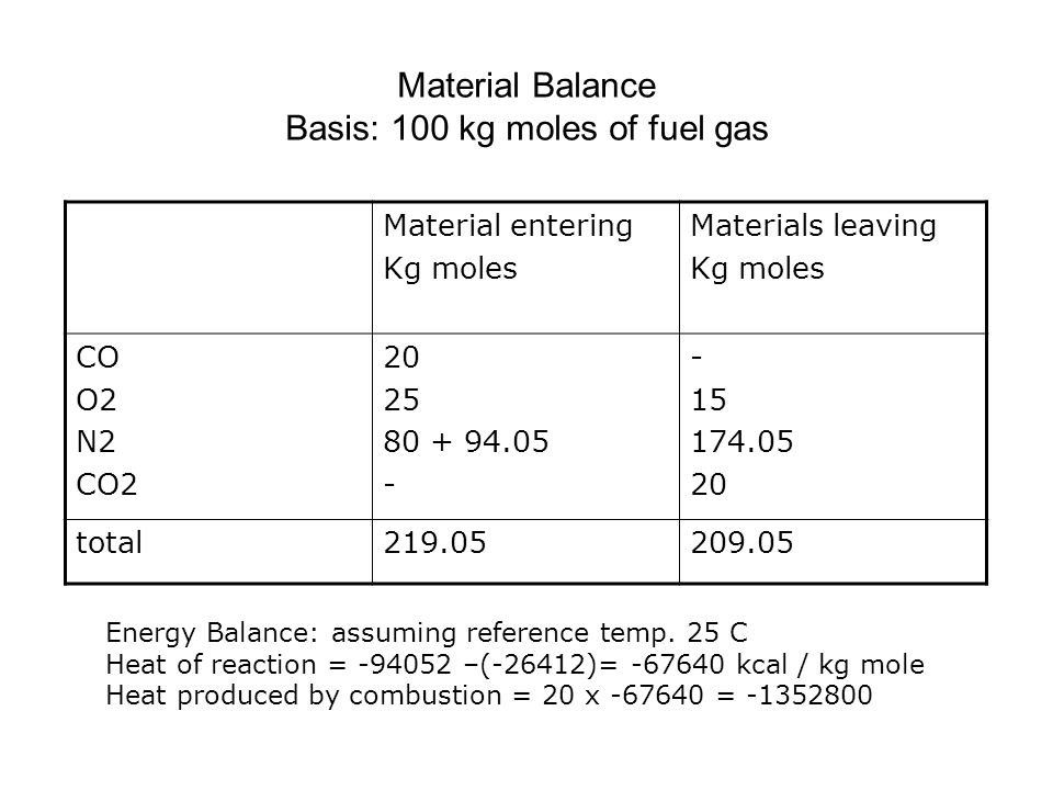 Material Balance Basis: 100 kg moles of fuel gas