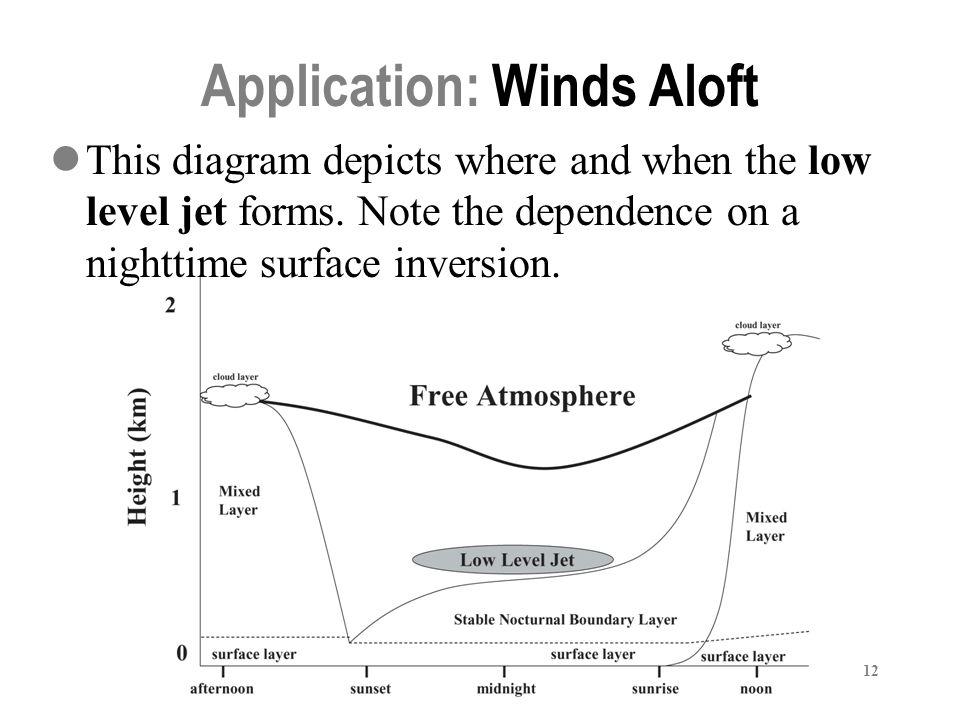 Application: Winds Aloft