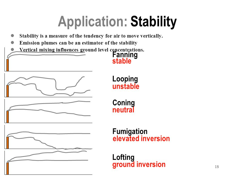 Application: Stability