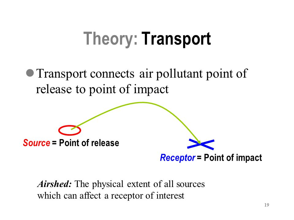 RAQ Train the Trainer February 26-28, 2007. Theory: Transport. Transport connects air pollutant point of release to point of impact.