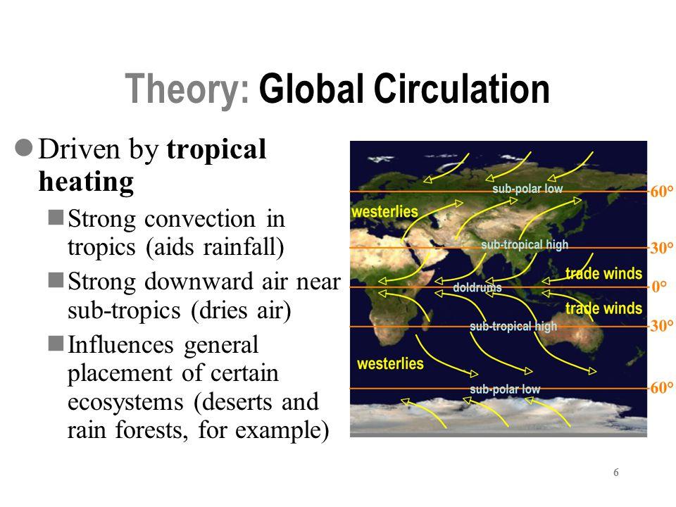 Theory: Global Circulation