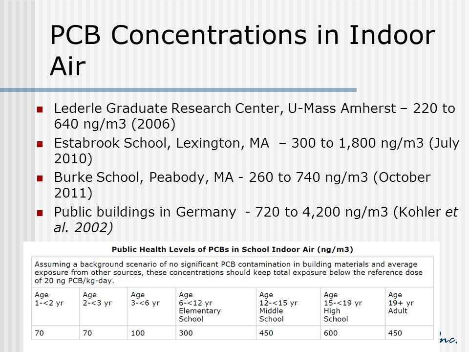 PCB Concentrations in Indoor Air