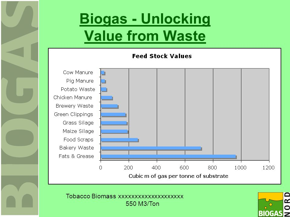 Biogas - Unlocking Value from Waste