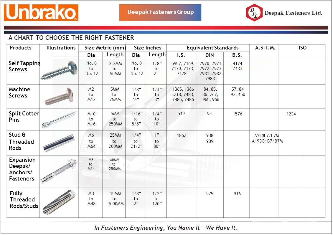 A CHART TO CHOOSE THE RIGHT FASTENER