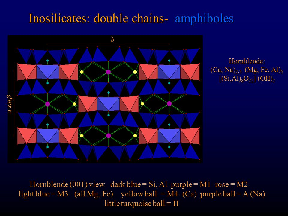 Inosilicates: double chains- amphiboles