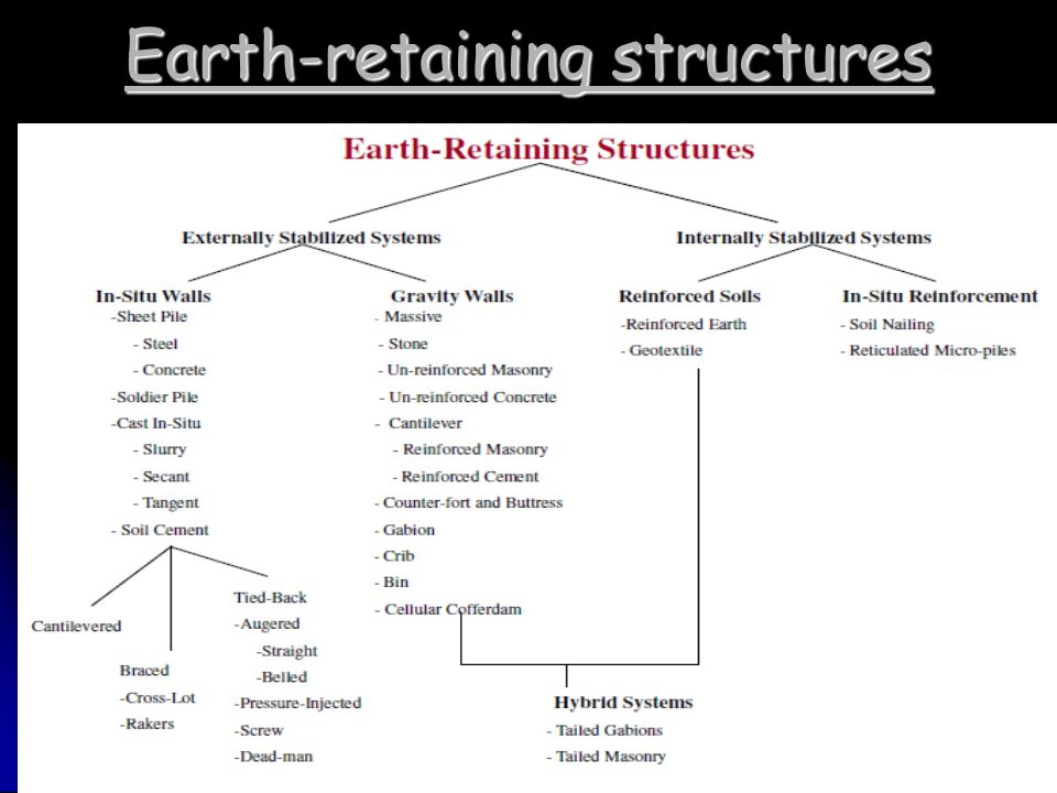 Earth Retaining Structures : Measurement for civil engineering works ppt download