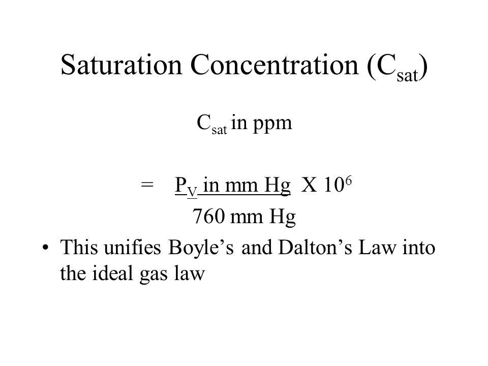 Saturation Concentration (Csat)