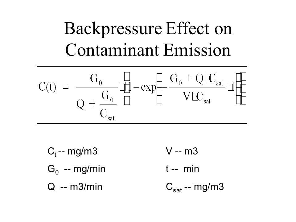 Backpressure Effect on Contaminant Emission