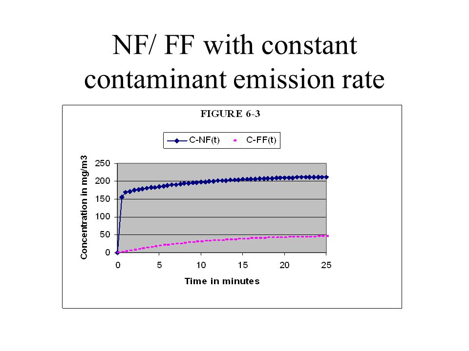 NF/ FF with constant contaminant emission rate