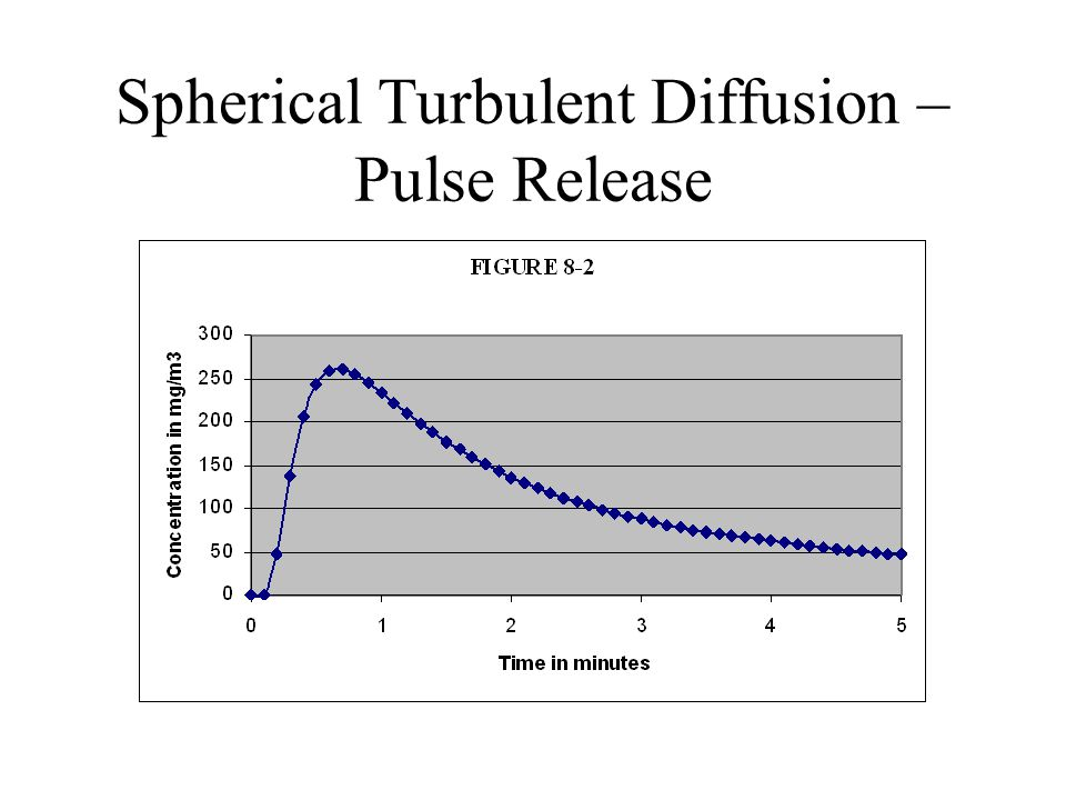 Spherical Turbulent Diffusion – Pulse Release