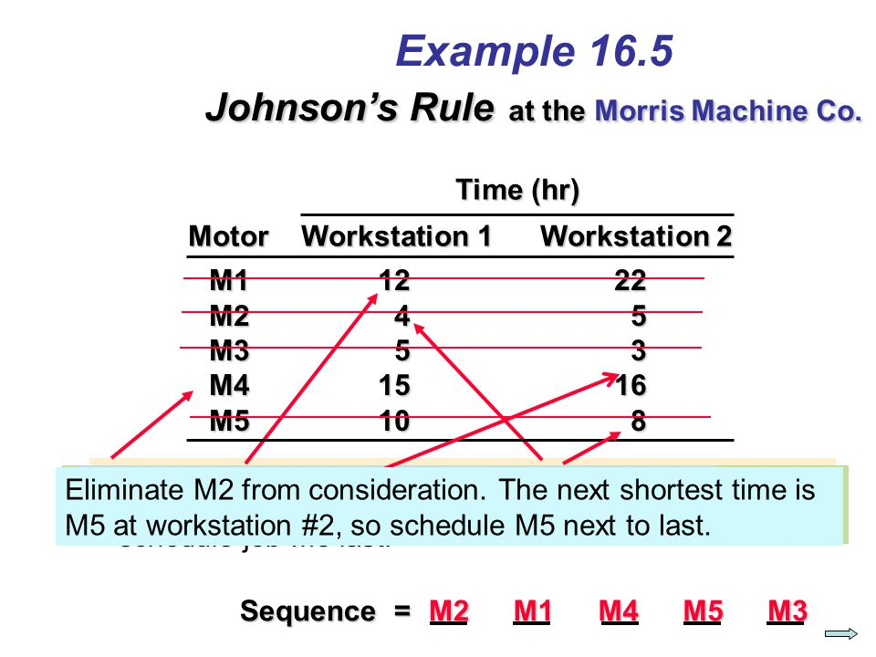 Example 16.5 Johnson's Rule at the Morris Machine Co.