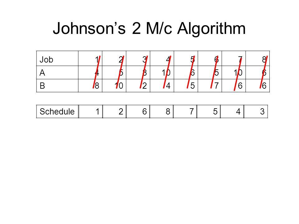 Johnson's 2 M/c Algorithm