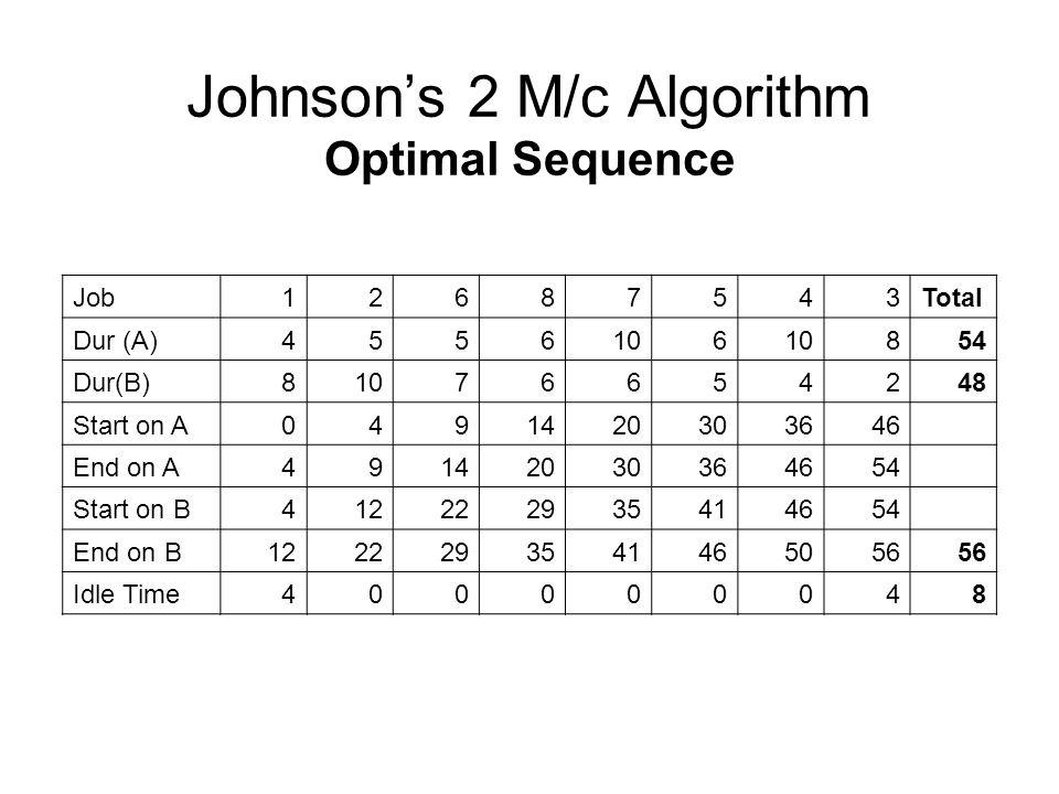 Johnson's 2 M/c Algorithm Optimal Sequence