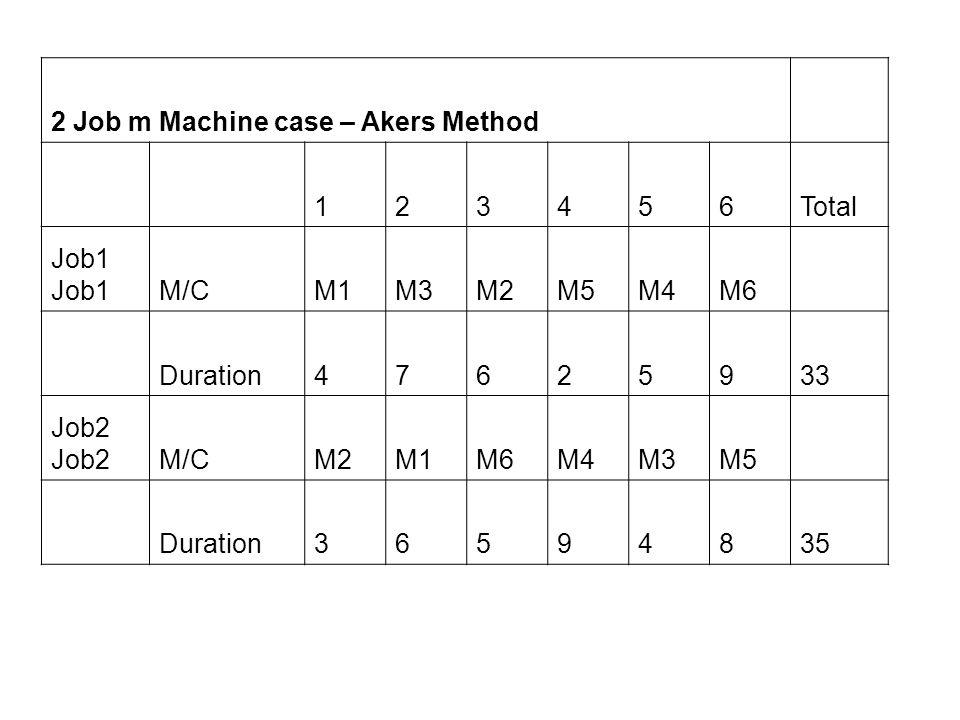 2 Job m Machine case – Akers Method